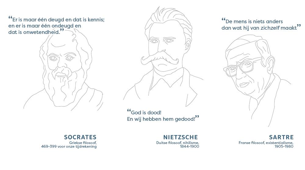 Citaten van Socrates, Nietzsche en Sartre